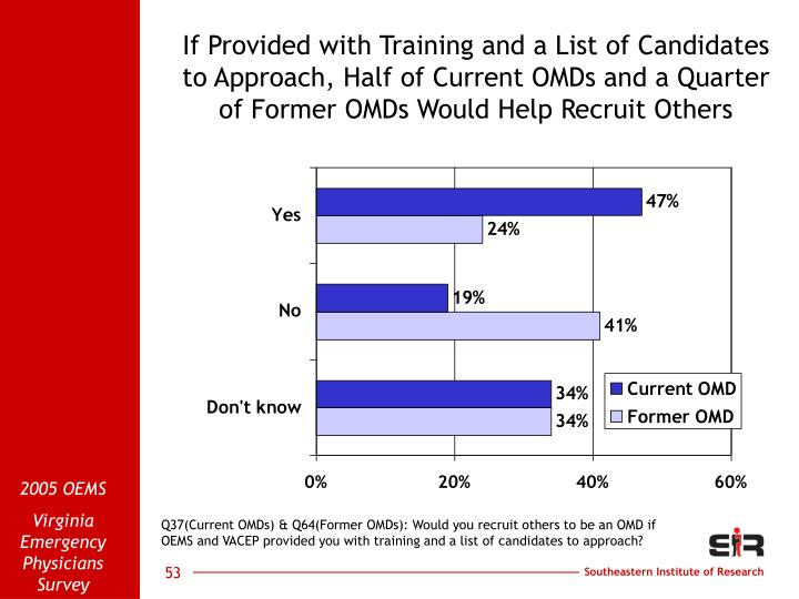 If Provided with Training and a List of Candidates to Approach, Half of Current OMDs and a Quarter of Former OMDs Would Help Recruit Others