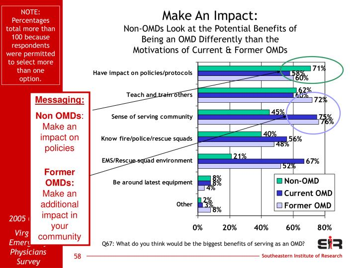 NOTE: Percentages total more than 100 because respondents were permitted to select more than one option.