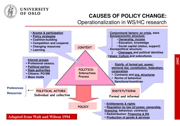 CAUSES OF POLICY CHANGE: