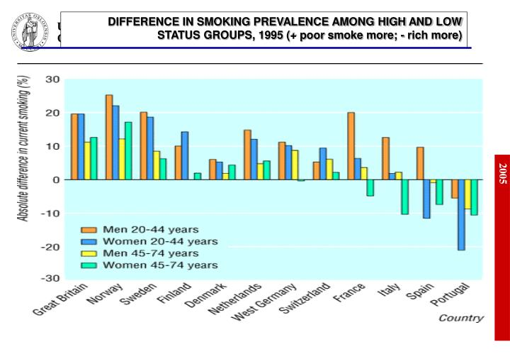 DIFFERENCE IN SMOKING PREVALENCE AMONG HIGH AND LOW STATUS GROUPS, 1995 (+ poor smoke more; - rich more)