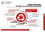 power resources informal social formal institutional