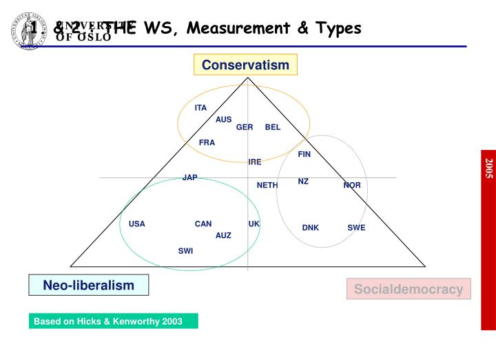 1. & 2.: THE WS, Measurement & Types