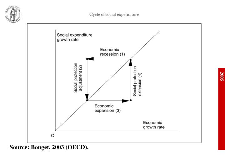 Source: Bouget, 2003 (OECD).