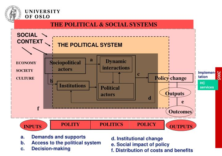 THE POLITICAL & SOCIAL SYSTEMS