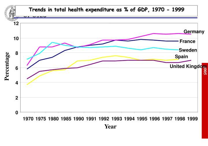 Trends in total health expenditure as % of GDP, 1970 - 1999