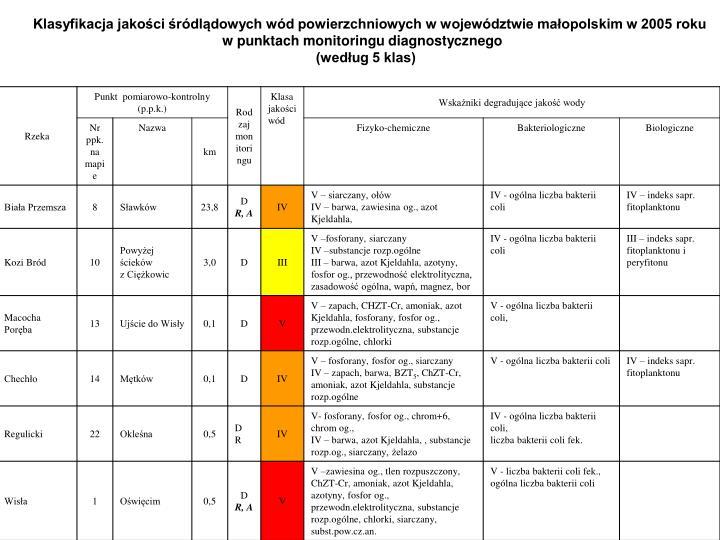Klasyfikacja jakości śródlądowych wód powierzchniowych w województwie małopolskim w 2005 roku