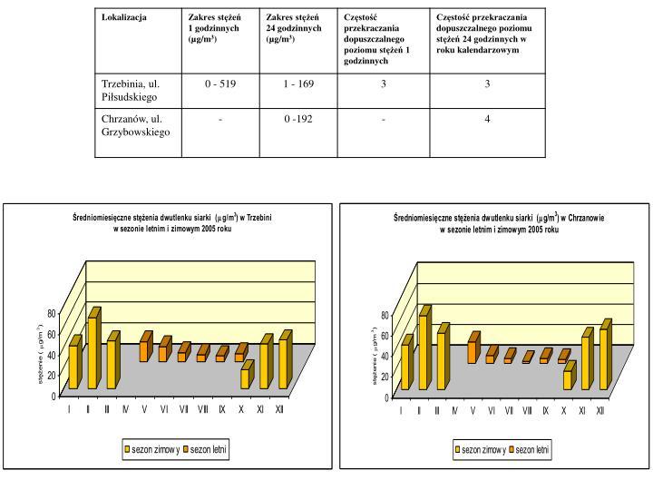 Zestawienie poziomu dwutlenku siarki