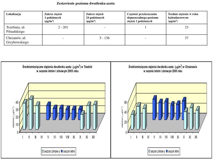 Zestawienie poziomu dwutlenku azotu