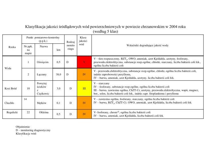 Klasyfikacja jakości śródlądowych wód powierzchniowych w powiecie chrzanowskim w 2004 roku