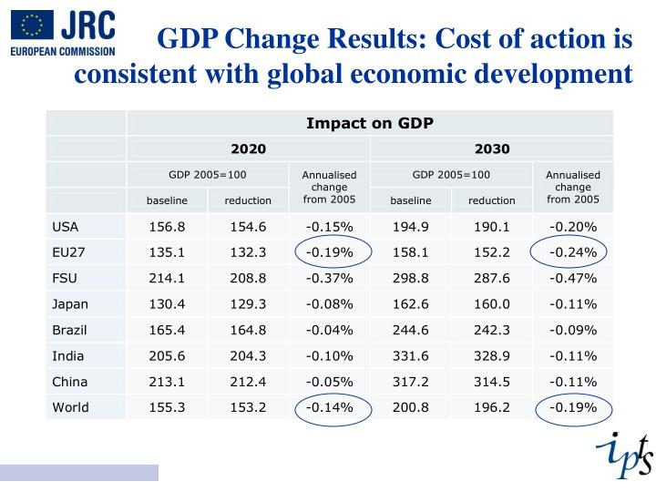 GDP Change Results: