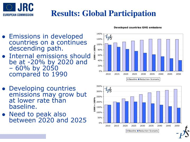 Results: Global Participation