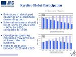 results global participation