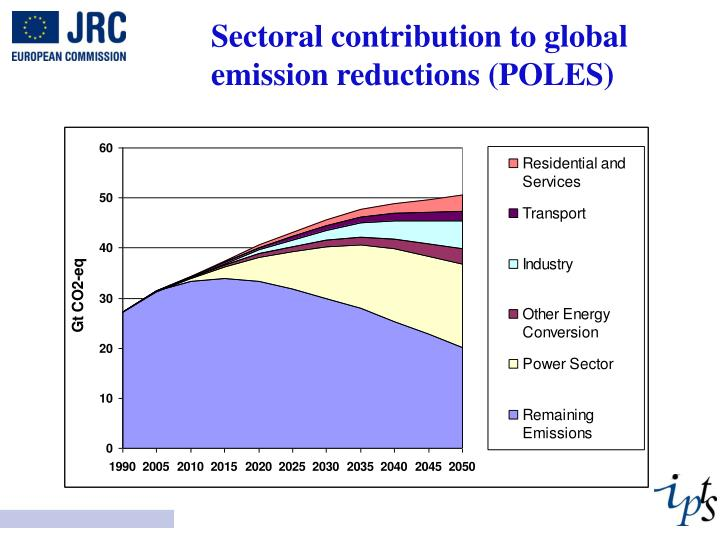 Sectoral contribution to global emission reductions (POLES)
