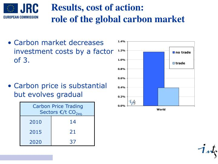 Results, cost of action: