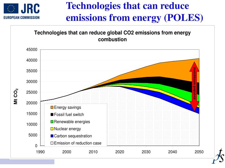 Technologies that can reduce emissions from energy (POLES)