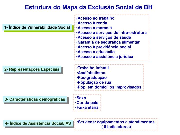 Estrutura do Mapa da Exclusão Social de BH