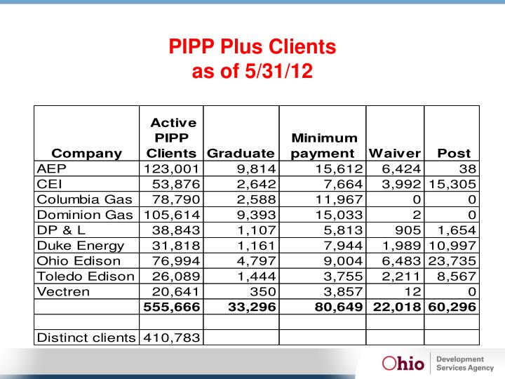 PIPP Plus Clients