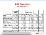 pipp plus clients as of 5 31 12