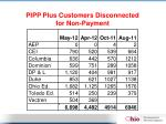 pipp plus customers disconnected for non payment