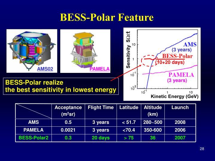BESS-Polar Feature