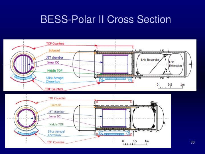 BESS-Polar II Cross Section