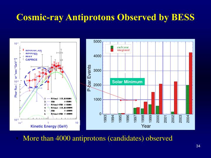 Cosmic-ray Antiprotons Observed by BESS