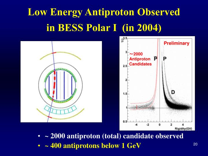 Low Energy Antiproton Observed