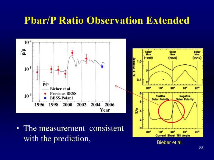 Pbar/P Ratio Observation Extended