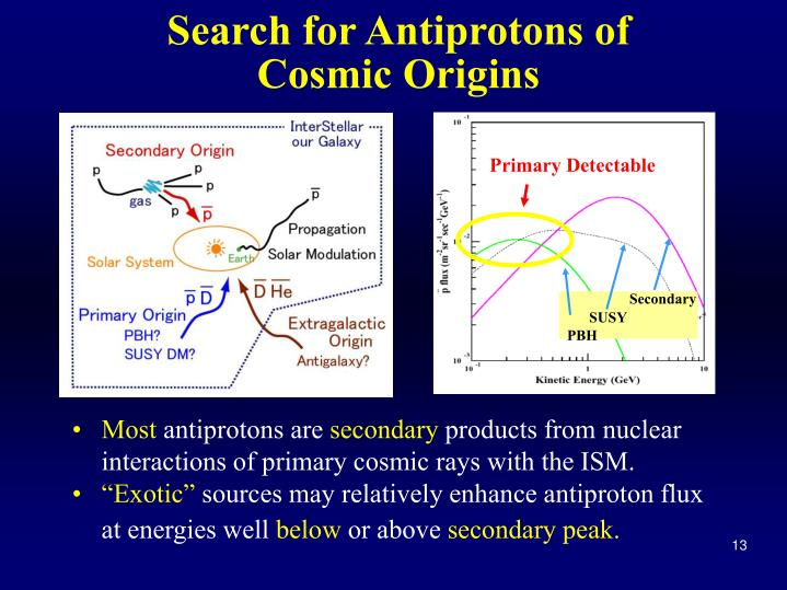 Search for Antiprotons of