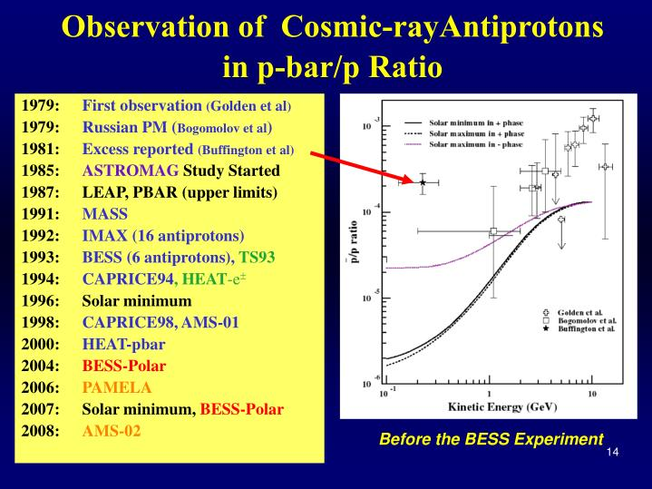 Observation of  Cosmic-rayAntiprotons