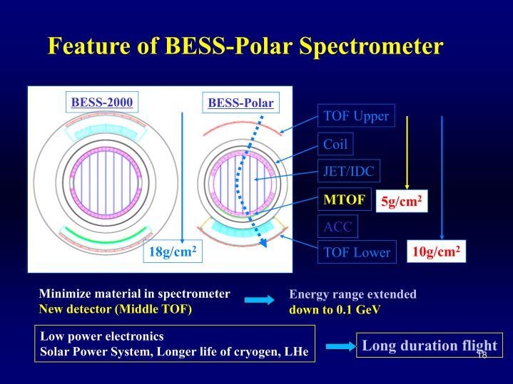 BESS-2000
