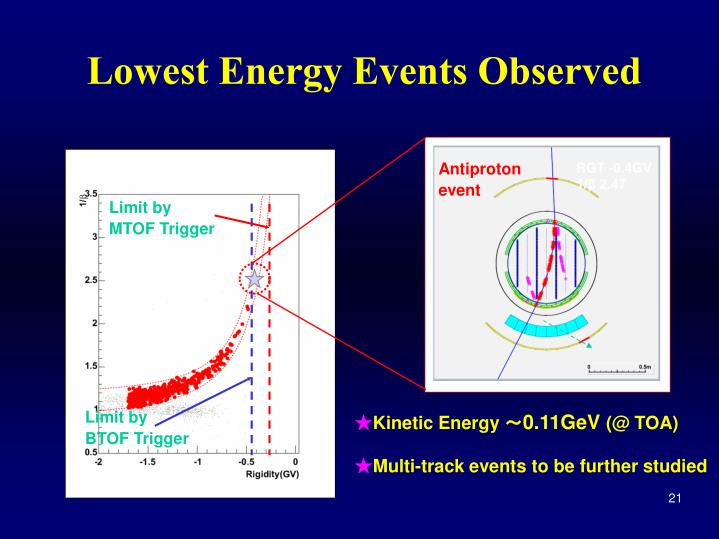 Lowest Energy Events Observed