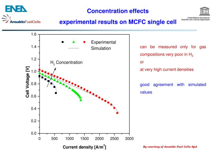 Concentration effects