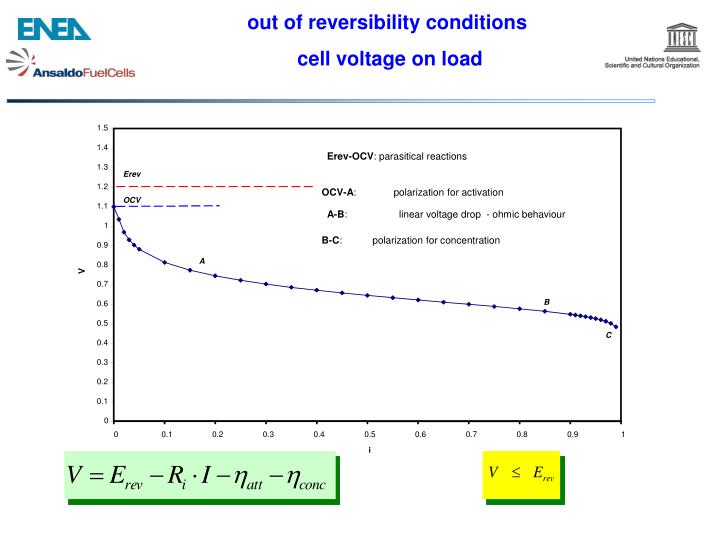 out of reversibility conditions