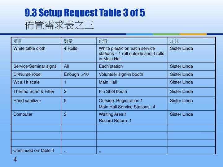 9.3 Setup Request Table 3 of 5
