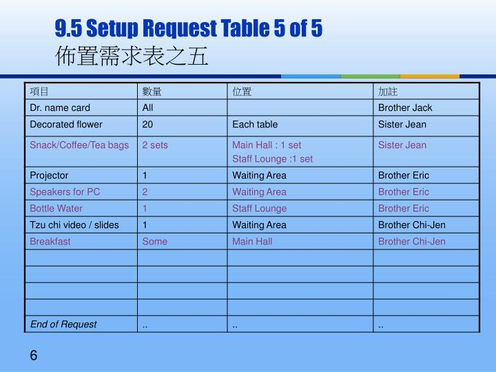 9.5 Setup Request Table 5 of 5