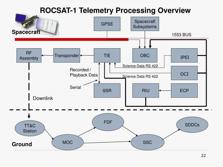 ROCSAT-1 Telemetry Processing Overview