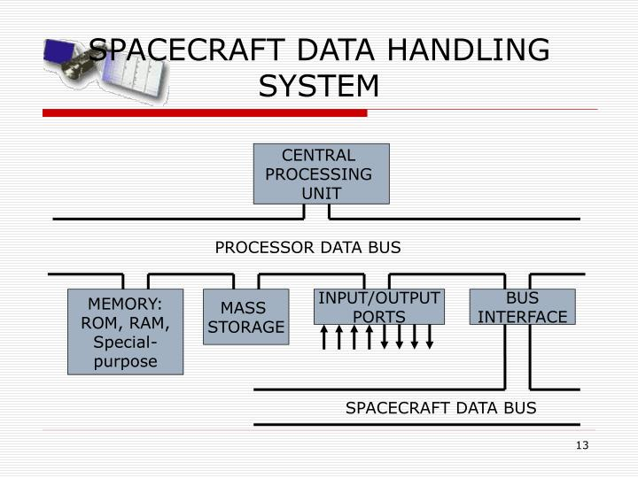 SPACECRAFT DATA HANDLING SYSTEM