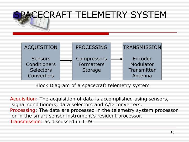 SPACECRAFT TELEMETRY SYSTEM