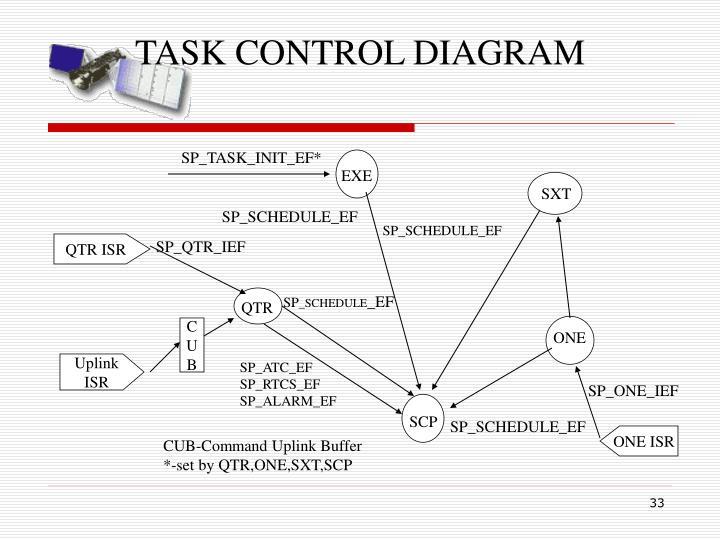 TASK CONTROL DIAGRAM