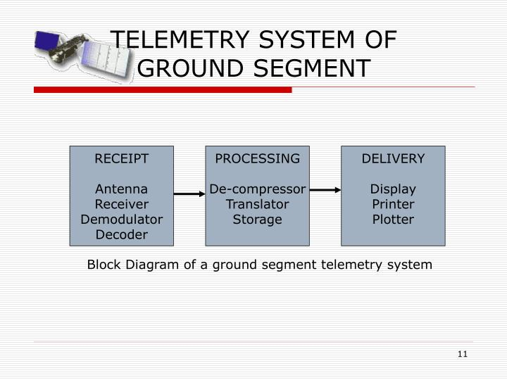 TELEMETRY SYSTEM OF