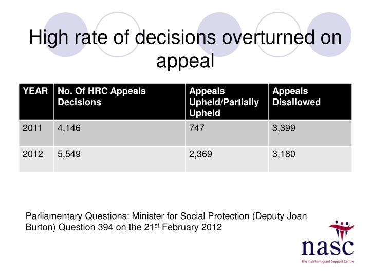High rate of decisions overturned on appeal