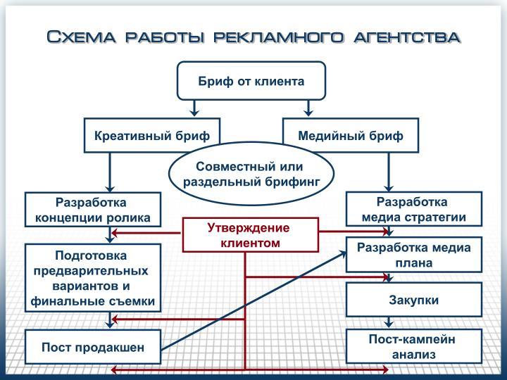 Схема работы рекламного агентства
