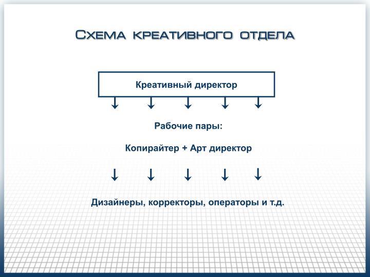Схема креативного отдела
