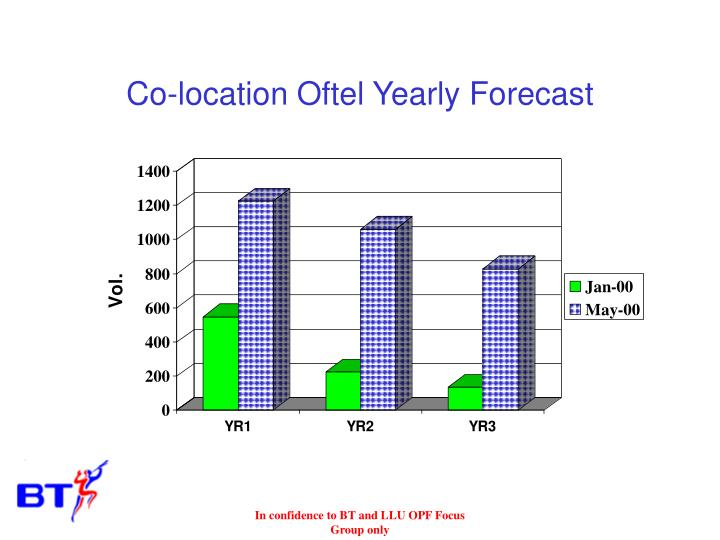 Co-location Oftel Yearly Forecast