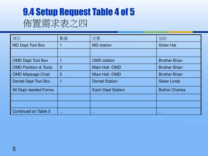 9.4 Setup Request Table 4 of 5