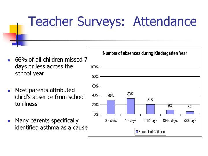Teacher Surveys:  Attendance