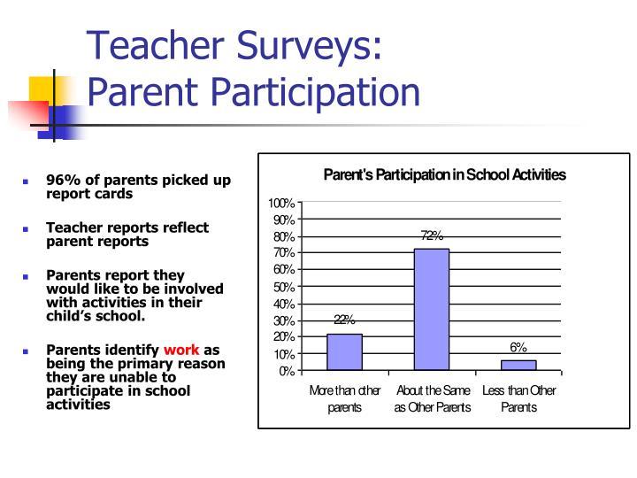 Teacher Surveys: