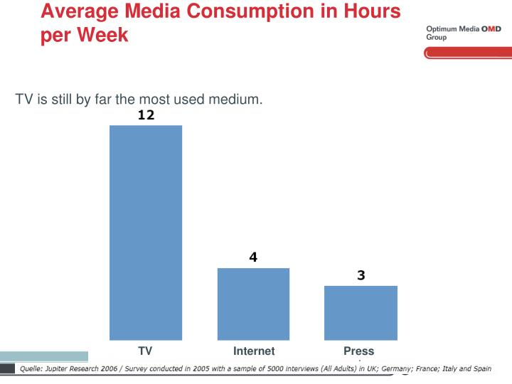 Average Media Consumption in Hours per Week