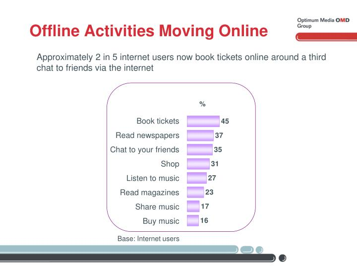 Offline Activities Moving Online